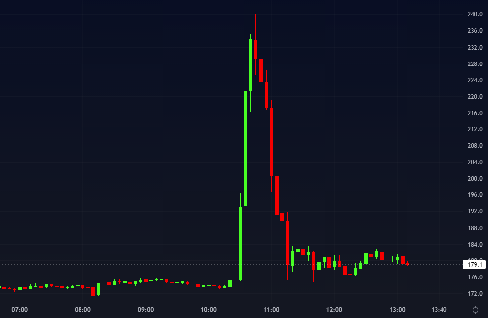Ação do preço da Litecoin com a fake news sobre a parceria com Walmart