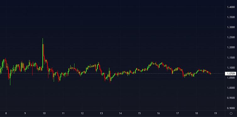 Gráfico do valor do XRP hoje