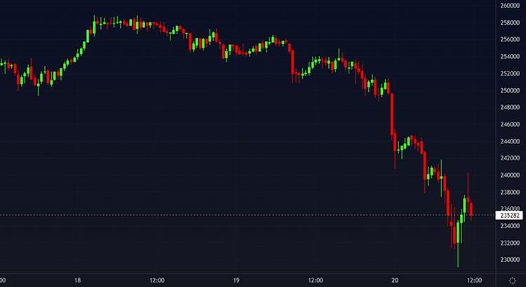 Gráfico com preço do Bitcoin após a queda das criptomoedas hoje